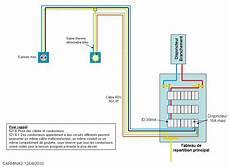 tableau electrique pour garage schema tableau electrique pour garage bois eco concept fr