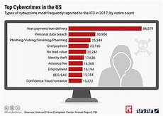 best cyber non payment non delivery is the top cybercrime not data