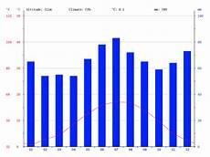 Wetter Paderborn - klima paderborn wetter klimatabelle klimadiagramm f 252 r