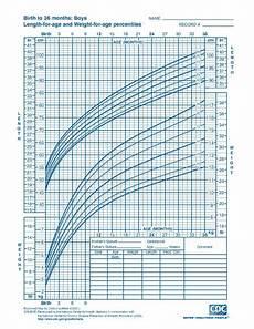 Apeg Growth Charts File Cdc Growth Chart Boys Birth To 36 Mths Cj41c017 Pdf