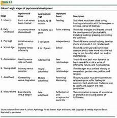 Erikson S 8 Stages Of Development Chart Eric Erickson Stages Of Development Of Tables Table