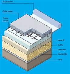 isolation plancher beton plancher isolant sur terre plein dalle 233 paisse sur isolant rigide jardin