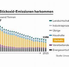 grenzwerte stickoxide europa die legende vom b 246 sen diesel wahrheiten und studien welt