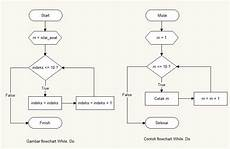 Gambar Kode Program Perulangan Pascal Gambar Flowchart