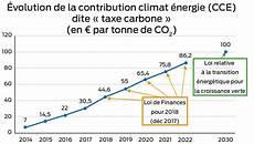 taxe carbone particulier taxes sur l 233 nergie la trajectoire est fix 233 e journal