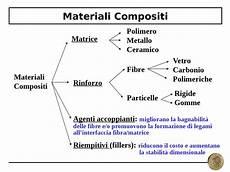 scienza delle costruzioni dispense cap12 materiali compositi docsity