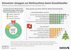 infografik schweizer shoppen an weihnachten beim