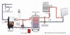 Wasserführenden Kaminofen Anschließen Anleitung - kamineinsatz wasserf 252 hrend anschlie 223 en tipps hinweise