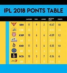 ipl points table ipl 2018 playoffs which teams are likely to qualify and why