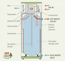 Heat Water Heaters A Better Way To Heat Water With