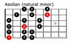 guitar scales explained guitar scales chart an essential tool for guitarists