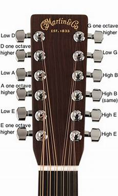 Acoustic Guitar Basic Tuning A 12 String Acoustic Guitar