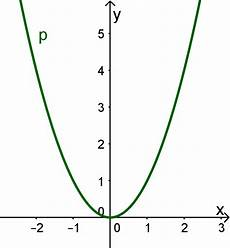 X Hoch 2 - potenzfunktion 2 4 mathe kursseite 187 serlo org