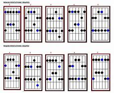 Do You Play Pentatonic Scales On The Chords Or The Key