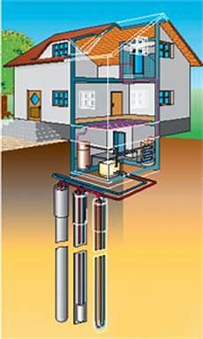 geothermie mit erdwaermepumpen erdwaerme geothermie anlagen checkliste w 228 rmepumpe