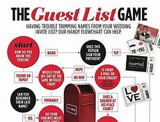 How To Invite Wedding Guests