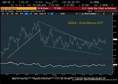 Gold Etf Price Chart Are Gold Miners Ready To Rally Into The New Year See It