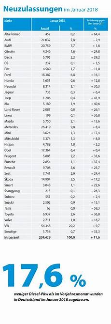 Fahrzeugneuzulassungen Januar 2018 Krafthand