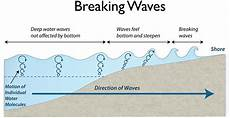 how are waves formed