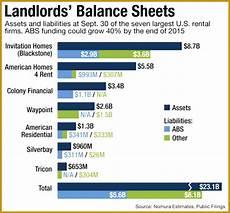 5 rental property balance sheet template fabtemplatez