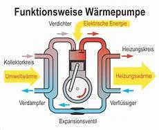 wie funktioniert wärmepumpe w 228 rmepumpen die stiefkinder der energiewende eike