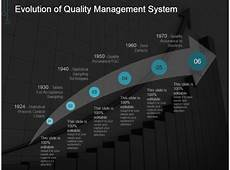 evolution of quality management system powerpoint templates powerpoint presentation designs