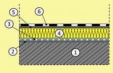 dachaufbau flachdach bitumenbahnen flachdach warmdach ohne auflast aufbau schwere