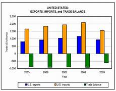 Import Aus Usa - shifts in u s merchandise trade 2009 usitc