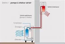 Comment Installer Une Pompe A Chaleur Air Air Soi Meme