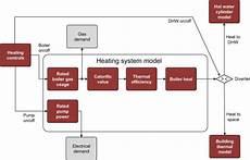 block diagram for regular gas boiler heating system download scientific diagram