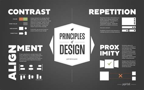 The Design Theory
