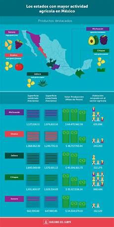 cuales son los simbolos naturales del estado distrito capital co mexicano estados con mayor actividad agr 205 cola