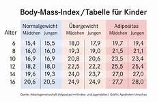 Bmi Kinder Tabelle - mass index andere regeln f 252 r kinder freshdads
