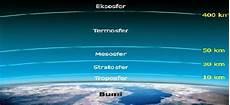 Ciri Ciri Lapisan Atmosfer Dan Manfaatnya Lentera Geografi