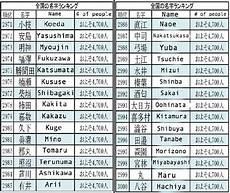 nom japonais signification nom de japonais taupier sur la