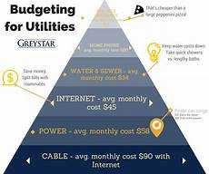 Apartment Living Expenses by Apartment Living Tips Budgeting For Utilities Greystar