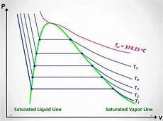 P V Diagram Of Water