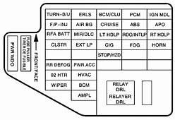 Chevrolet Cavalier 2002 – 2005 Fuse Box Diagram