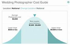 weddingwire tells couples how much they should pay for photography help or hindrance