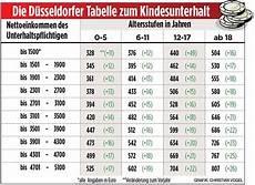unterhaltsanspruch f 252 r trennungskinder steigt b z berlin
