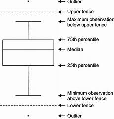boxplot with outliers the and lower fences