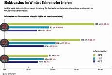 Elektroautos Im Winter Heizung Reichweite Green Motors De