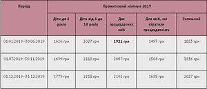 прожиточный минимум на детей в 2020 в беломорске