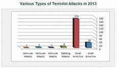violence and terrorism in judea and samaria 2013 data characteristics and trends