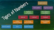 types of numbers youtube
