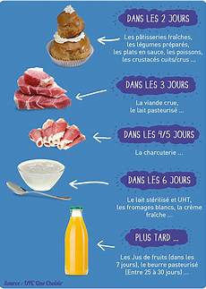 Aliments Frais Une Fois Cuits Ou Entam 233 S 224 Consommer