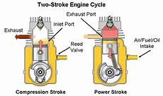 2 stroke engine diagram intake who developed the two stroke cycle sir dugald clerk was