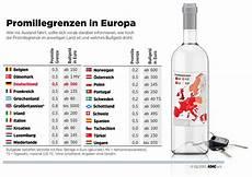 Restalkohol Promilleabbau Grenzen Europa