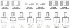 technical specifications for valve stem and cylinder neck