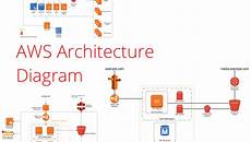 Aws Flow Chart Aws Architecture Diagrams Aws Simple Icons For